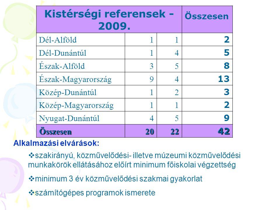 Kistérségi referensek - 2009.