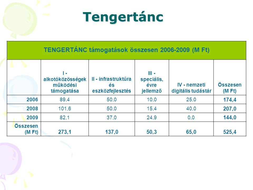 Tengertánc TENGERTÁNC támogatások összesen 2006-2009 (M Ft) 174,4