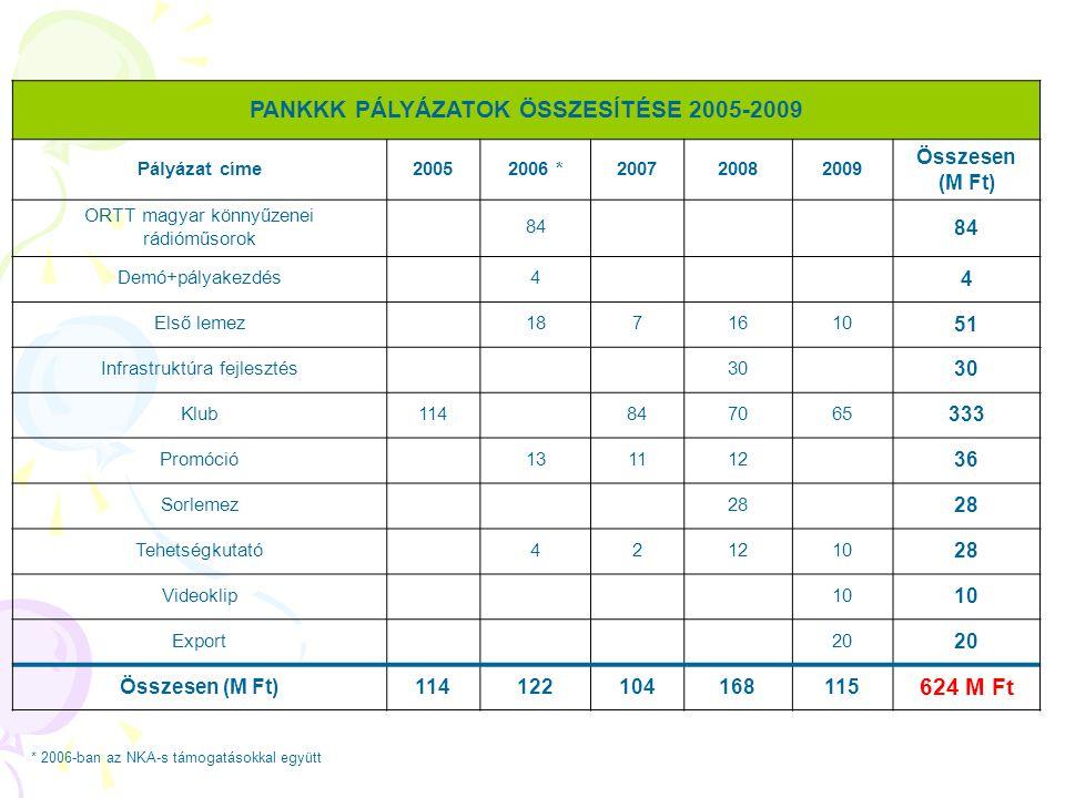 PANKKK PÁLYÁZATOK ÖSSZESÍTÉSE 2005-2009