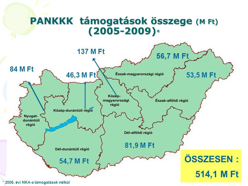 PANKKK támogatások összege (M Ft) (2005-2009)*