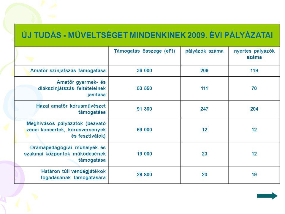ÚJ TUDÁS - MŰVELTSÉGET MINDENKINEK 2009. ÉVI PÁLYÁZATAI