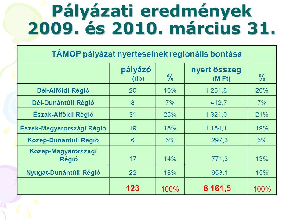 Pályázati eredmények 2009. és 2010. március 31.
