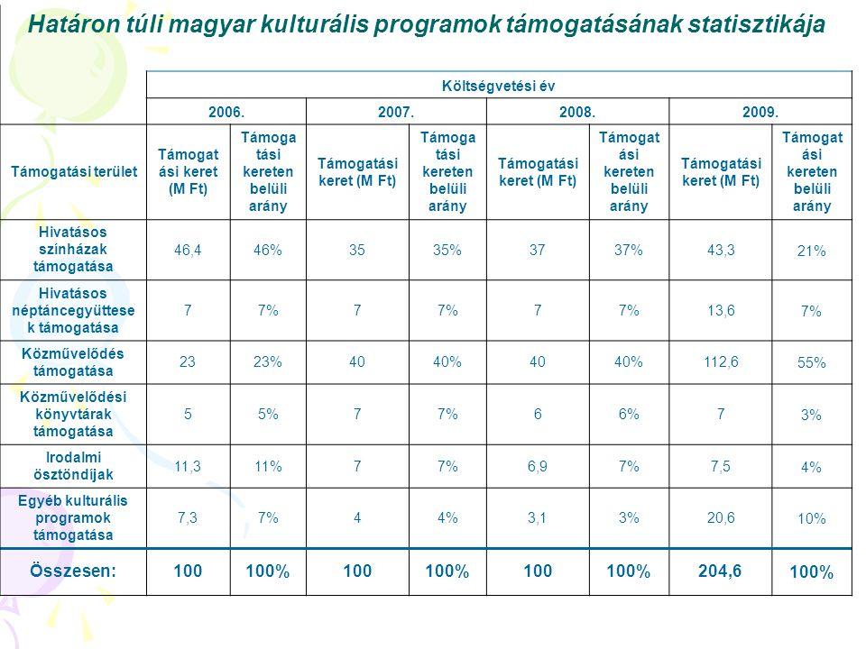 Határon túli magyar kulturális programok támogatásának statisztikája