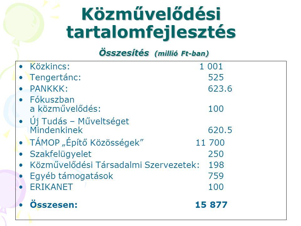 Közművelődési tartalomfejlesztés Összesítés (millió Ft-ban)