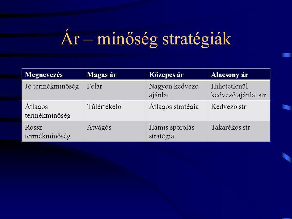 Ár – minőség stratégiák