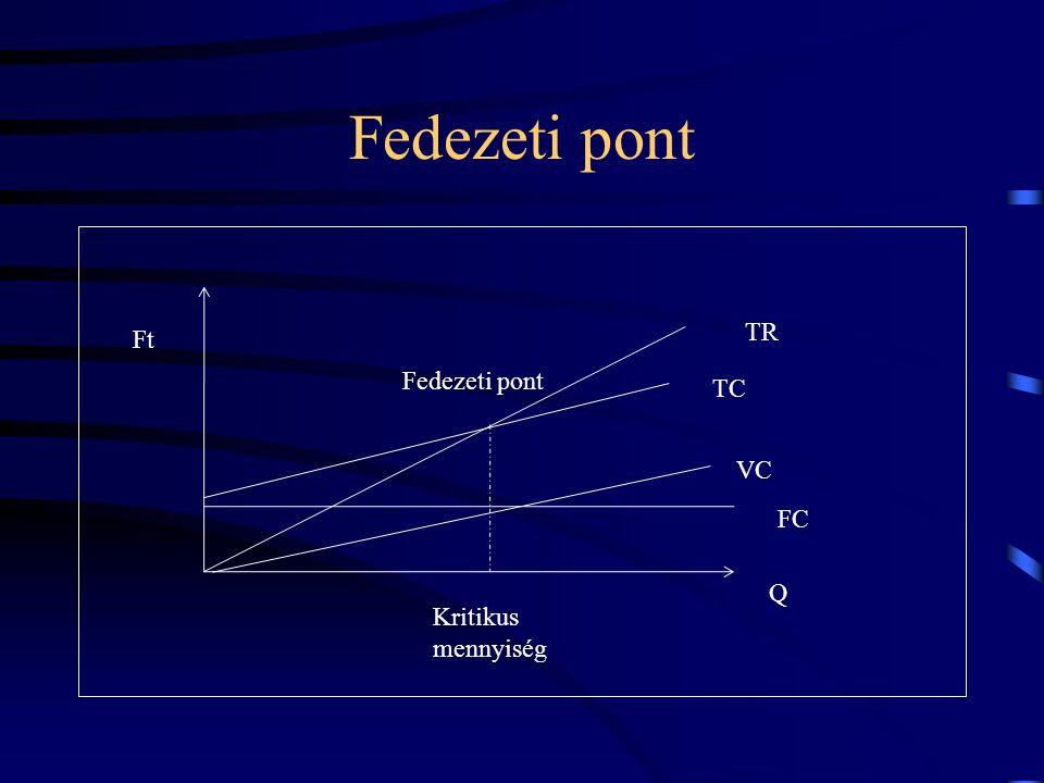 Fedezeti pont TR Ft Fedezeti pont TC VC FC Q Kritikus mennyiség