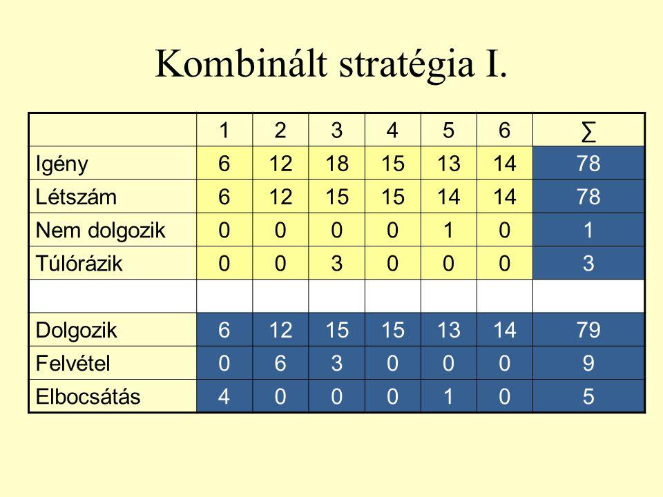 Kombinált stratégia I. 1 2 3 4 5 6 ∑ Igény 12 18 15 13 14 78 Létszám