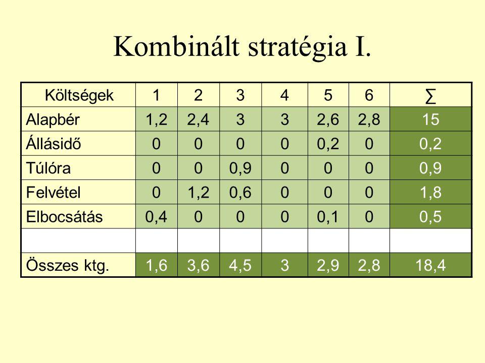 Kombinált stratégia I. Költségek 1 2 3 4 5 6 ∑ Alapbér 1,2 2,4 2,6 2,8