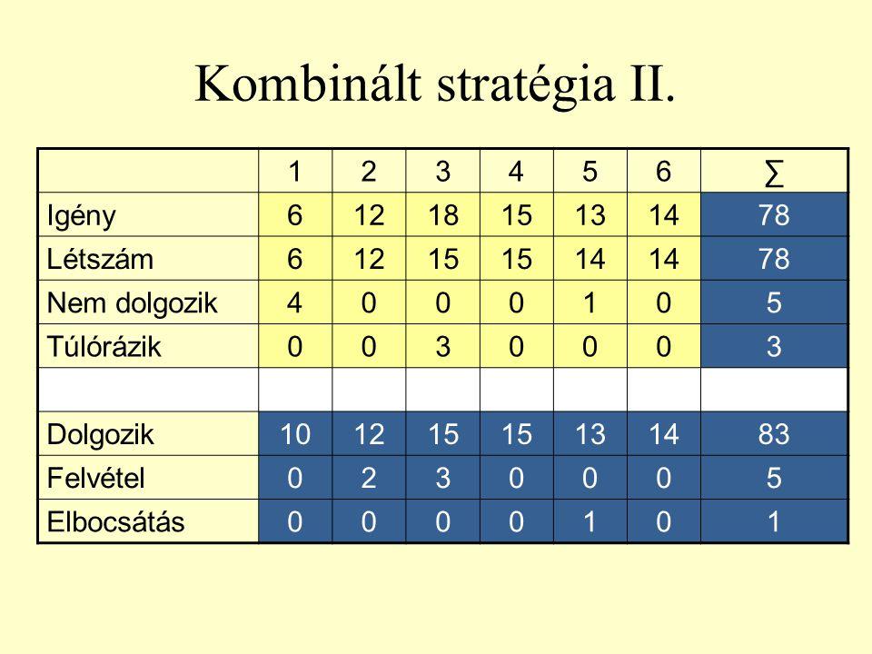 Kombinált stratégia II.