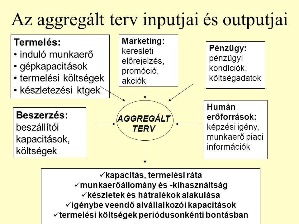 Az aggregált terv inputjai és outputjai