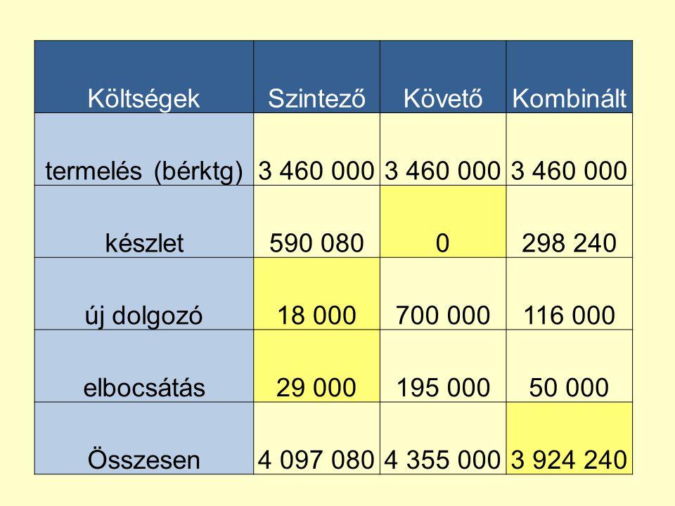 Költségek Szintező. Követő. Kombinált. termelés (bérktg) 3 460 000. készlet. 590 080. 298 240.
