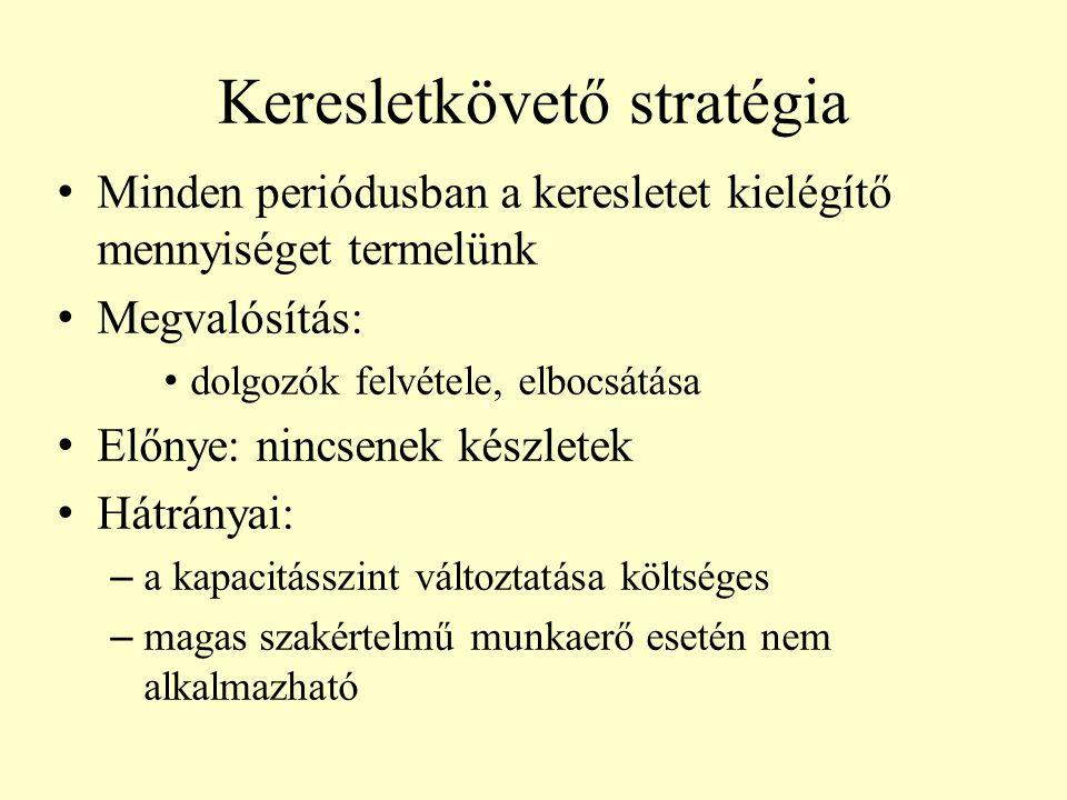 Keresletkövető stratégia