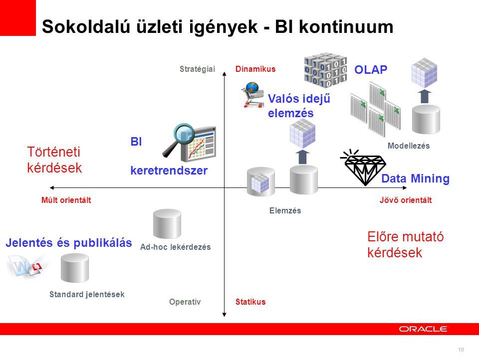 Sokoldalú üzleti igények - BI kontinuum