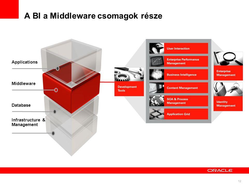 A BI a Middleware csomagok része