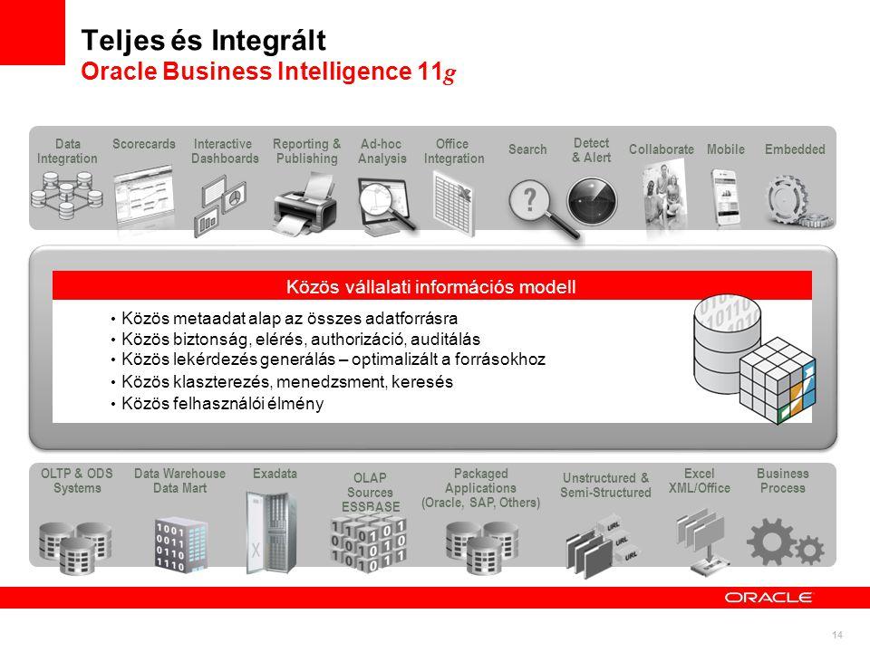 Teljes és Integrált Oracle Business Intelligence 11g