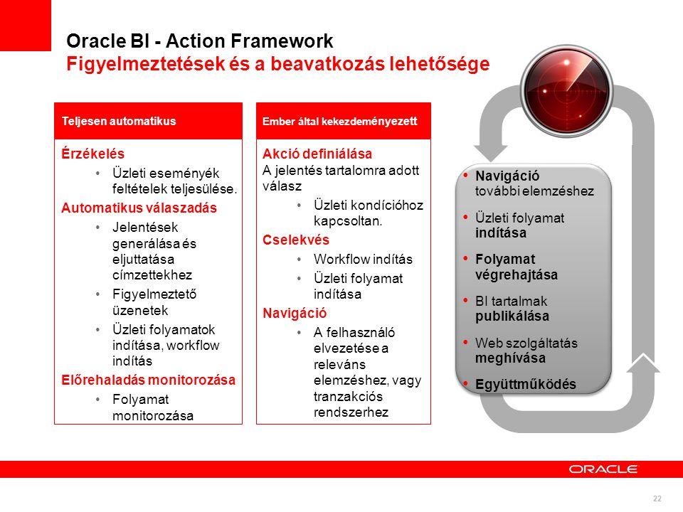 Oracle BI - Action Framework Figyelmeztetések és a beavatkozás lehetősége