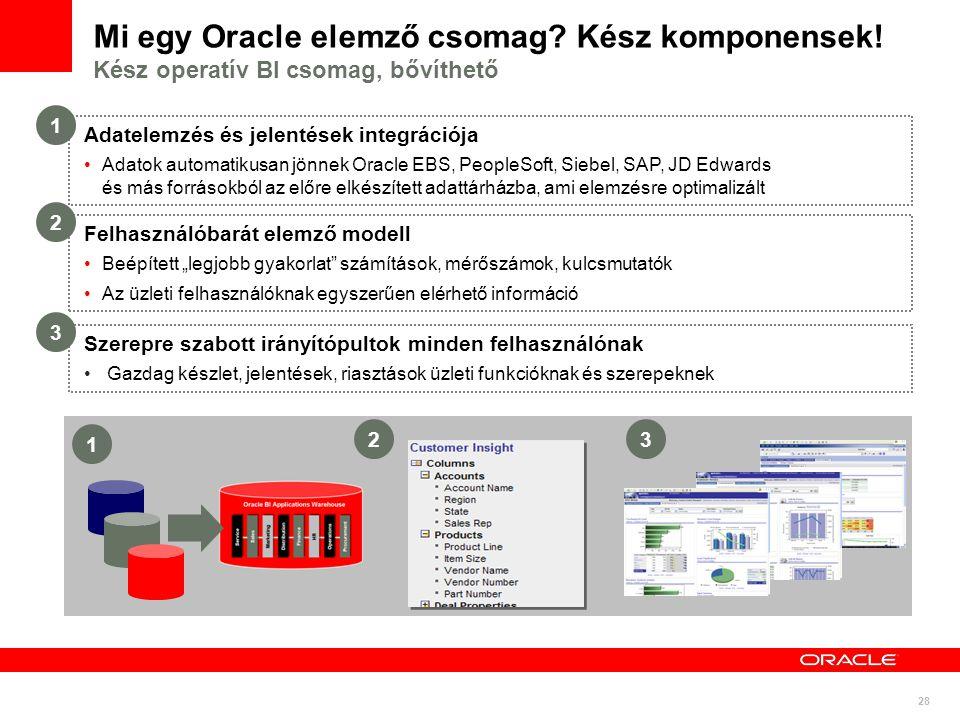 Mi egy Oracle elemző csomag. Kész komponensek