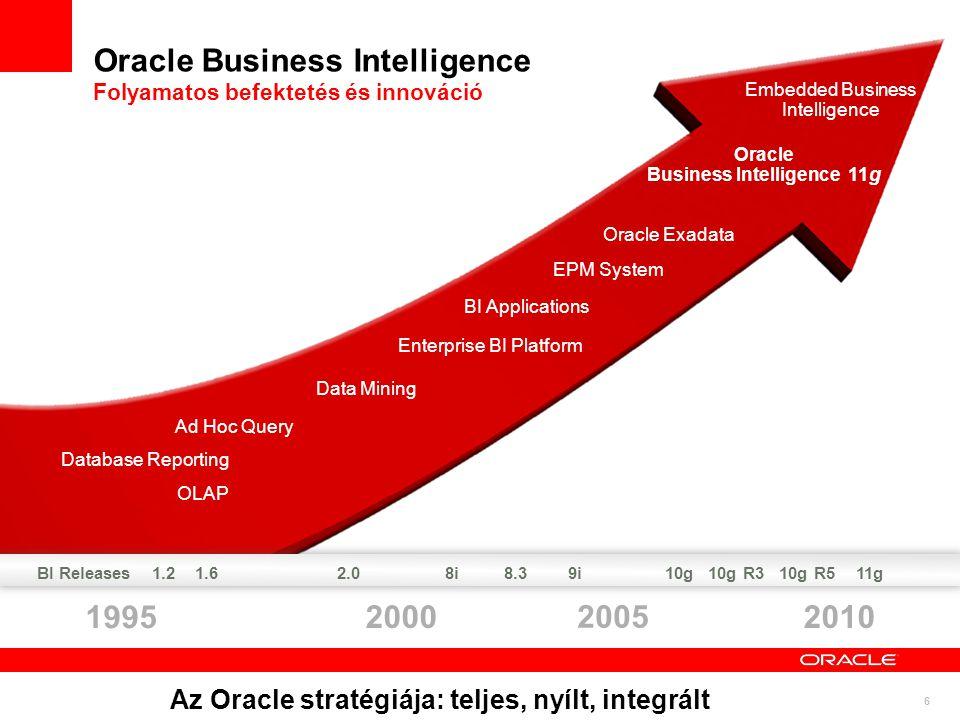 Oracle Business Intelligence Folyamatos befektetés és innováció