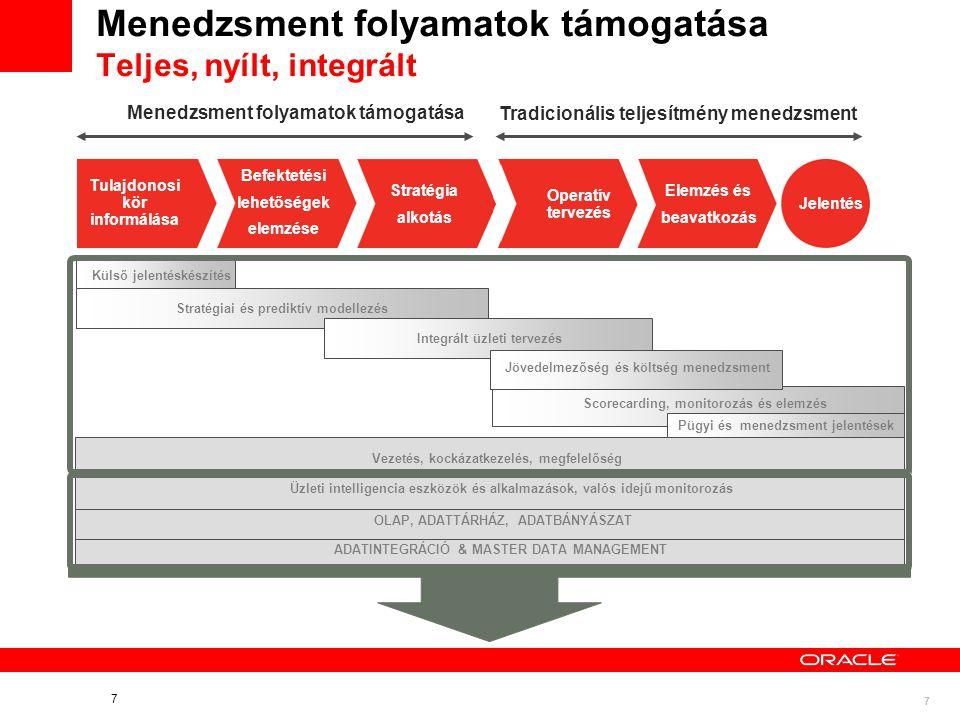 Menedzsment folyamatok támogatása Teljes, nyílt, integrált