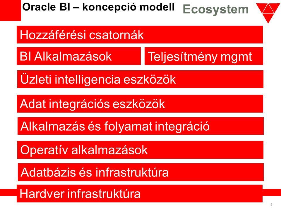 Oracle BI – koncepció modell