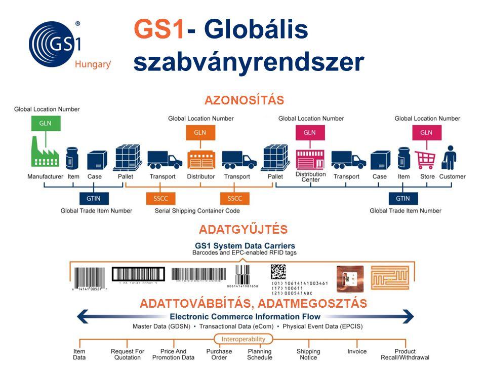 GS1- Globális szabványrendszer