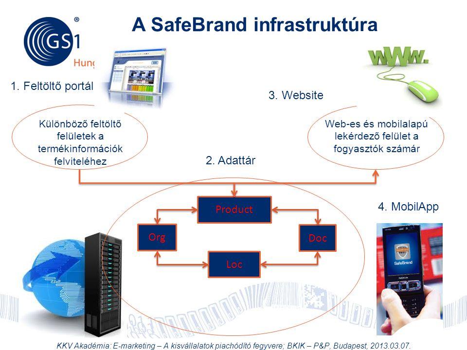 A SafeBrand infrastruktúra