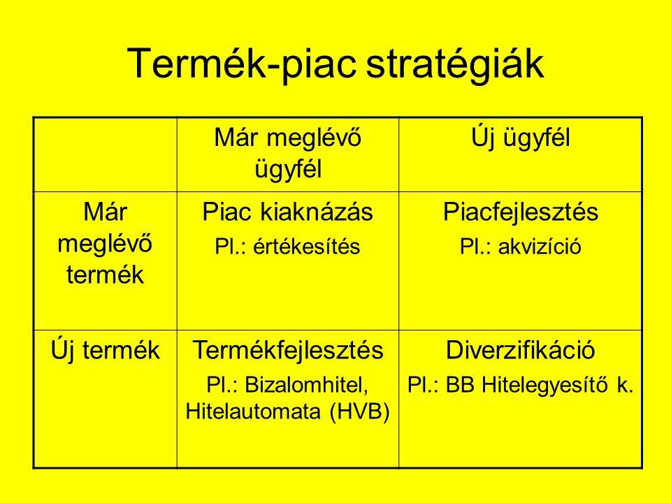 Termék-piac stratégiák