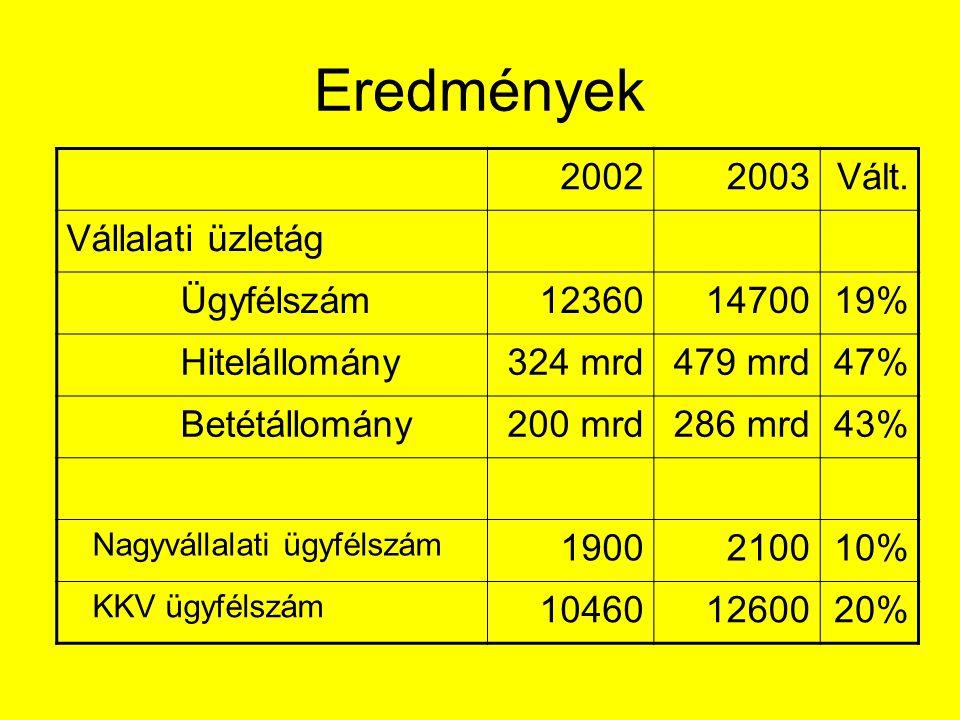 Eredmények 2002 2003 Vált. Vállalati üzletág Ügyfélszám 12360 14700