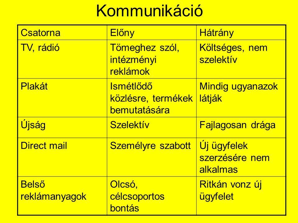 Kommunikáció Csatorna Előny Hátrány TV, rádió