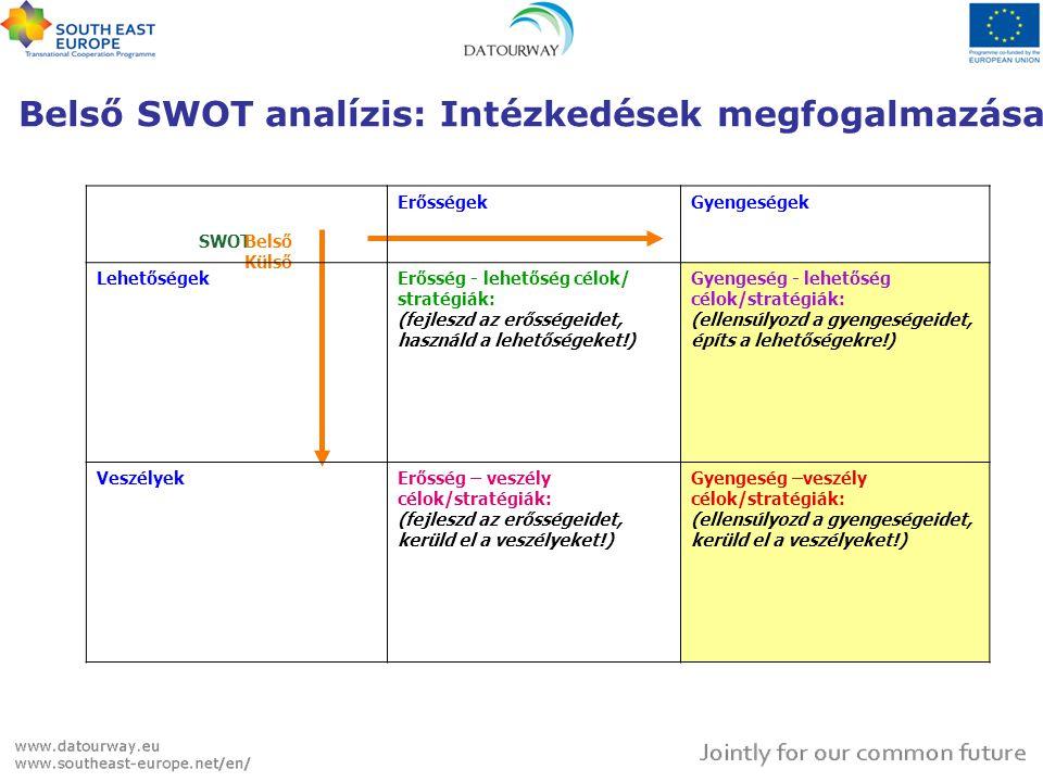 Belső SWOT analízis: Intézkedések megfogalmazása