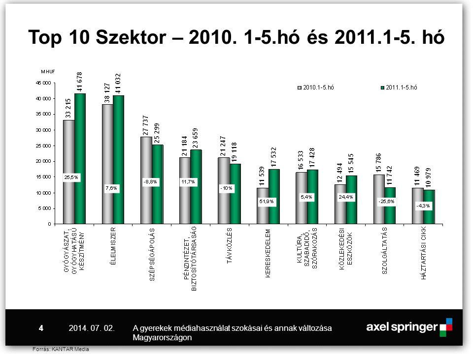 Top 10 Szektor – 2010. 1-5.hó és 2011.1-5. hó 2017.04.03. A gyerekek médiahasználat szokásai és annak változása Magyarországon.