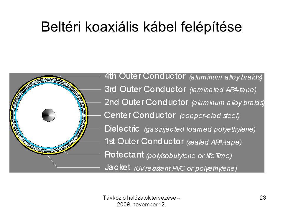 Beltéri koaxiális kábel felépítése