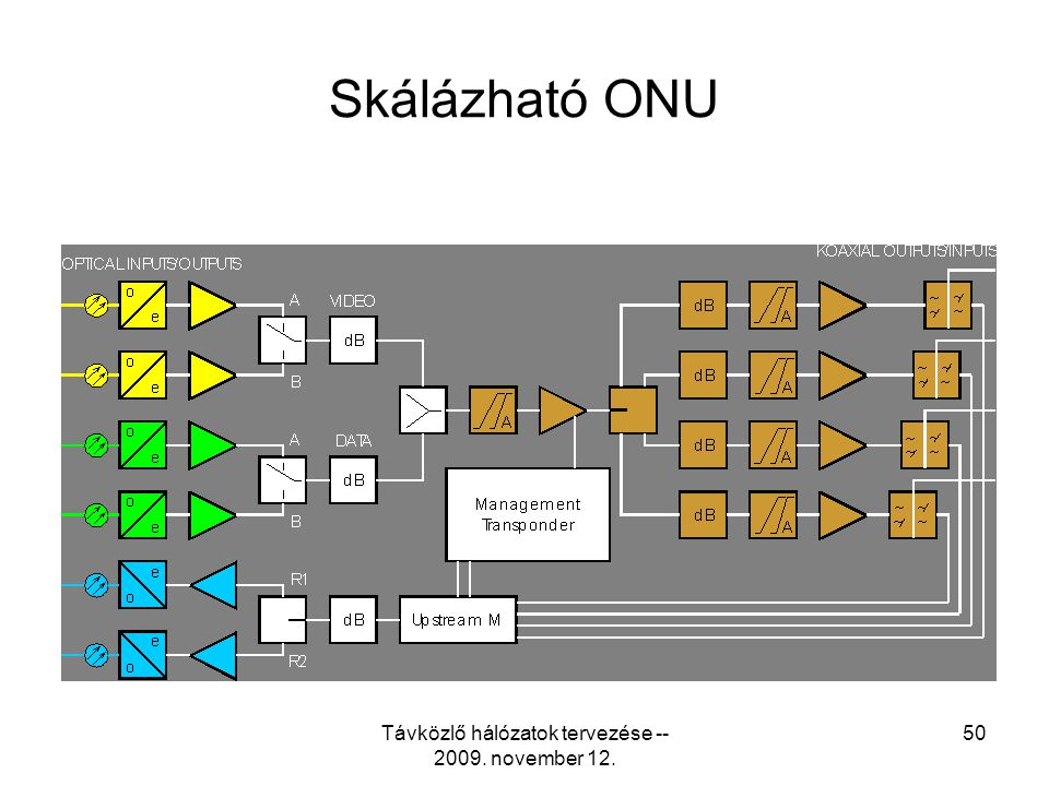 Távközlő hálózatok tervezése -- 2009. november 12.
