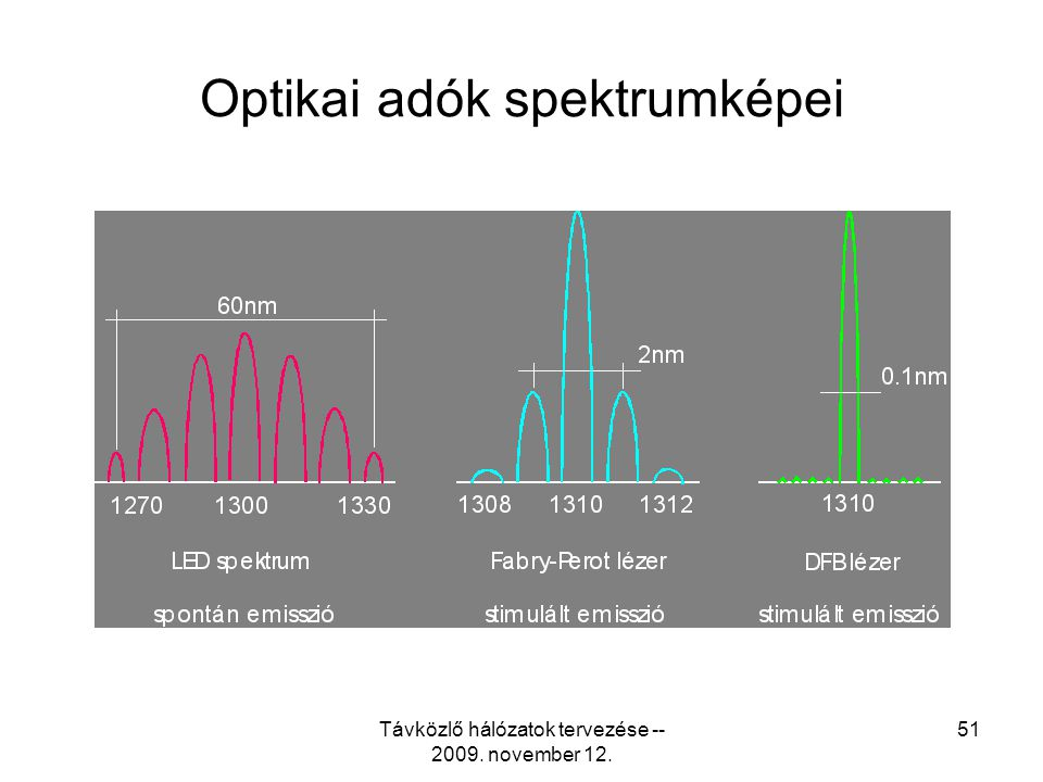 Optikai adók spektrumképei
