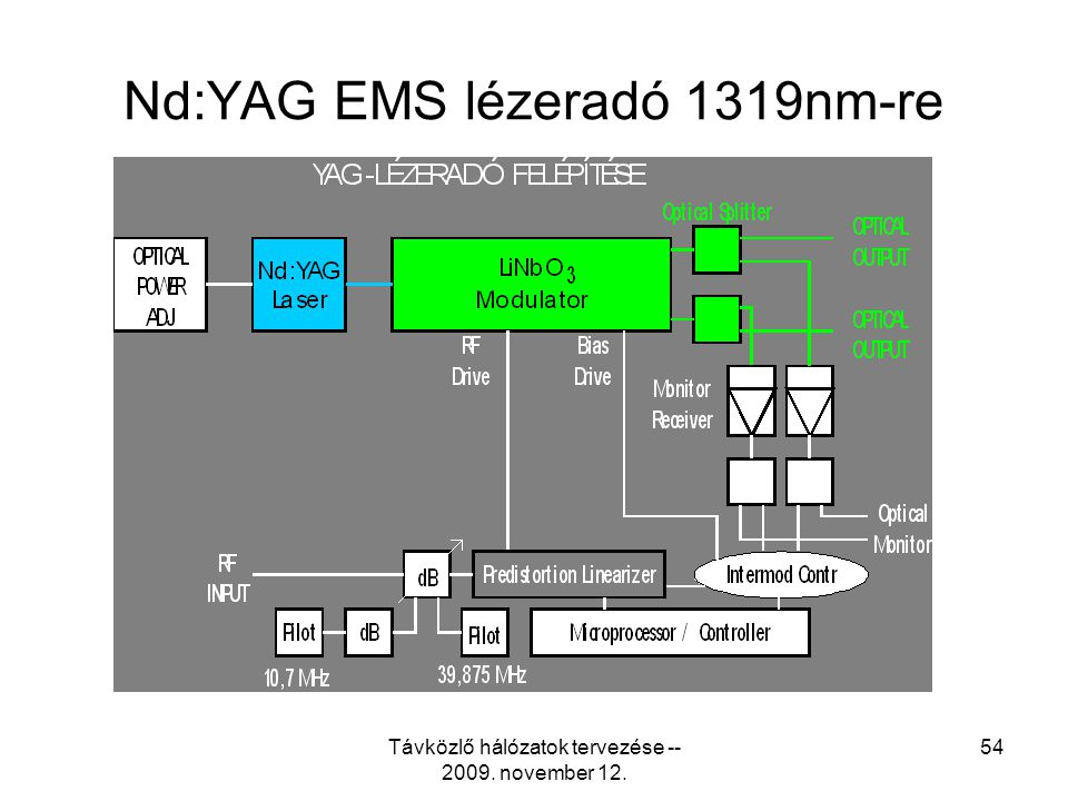 Nd:YAG EMS lézeradó 1319nm-re