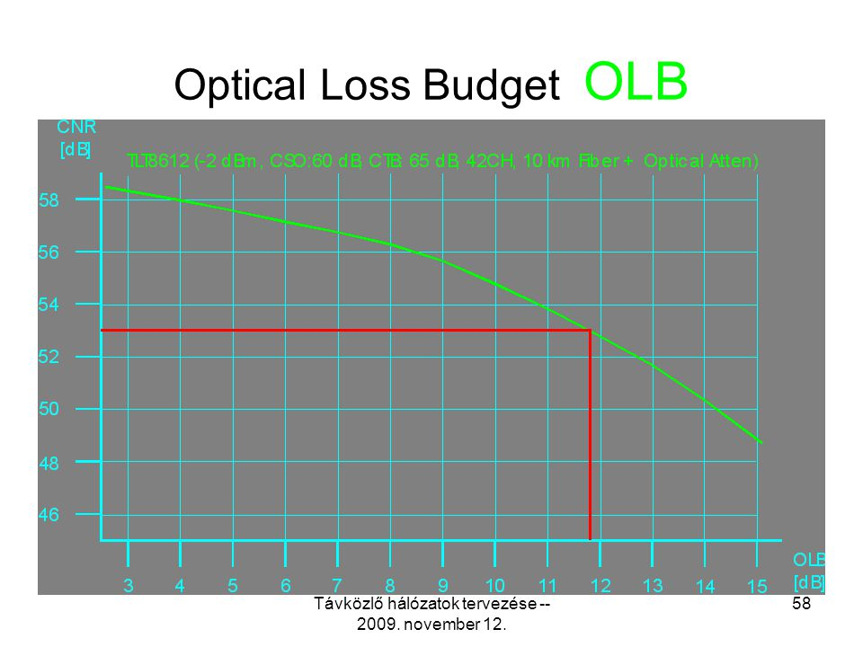 Optical Loss Budget OLB