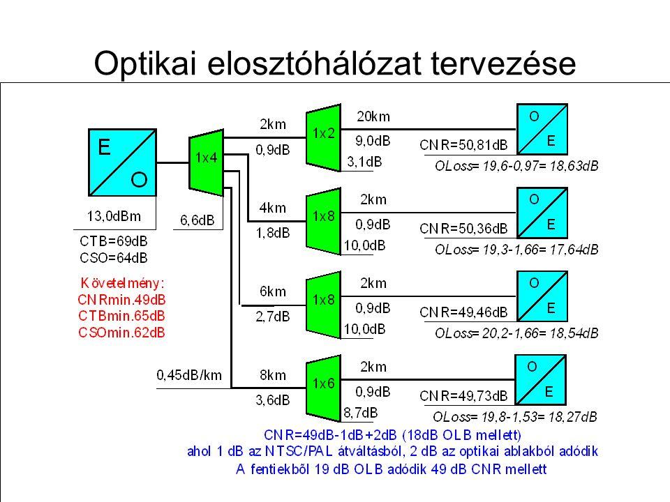 Optikai elosztóhálózat tervezése