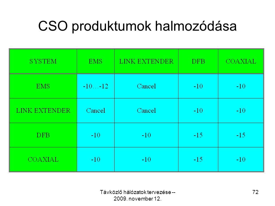 CSO produktumok halmozódása