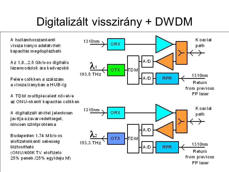 Digitalizált visszirány + DWDM