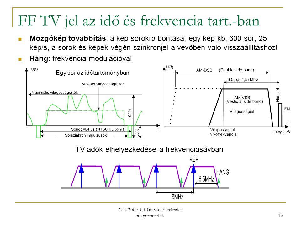 FF TV jel az idő és frekvencia tart.-ban