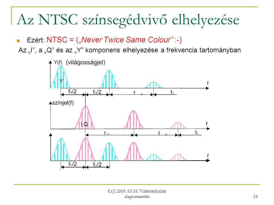 Az NTSC színsegédvivő elhelyezése