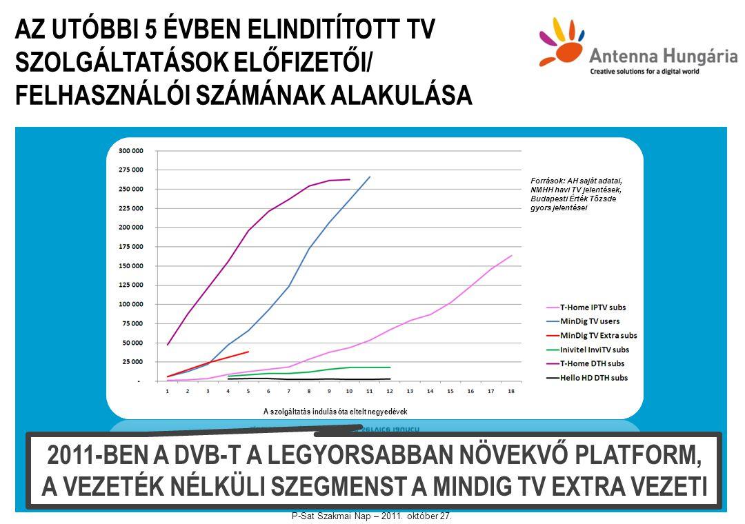 AZ UTÓBBI 5 ÉVBEN ELINDITÍTOTT TV SZOLGÁLTATÁSOK ELŐFIZETŐI/