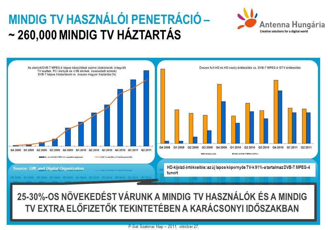 DVB-T képes háztartások vs. összes magyar háztartás (%)