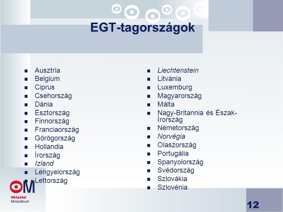 EGT-tagországok Ausztria Belgium Ciprus Csehország Dánia Észtország