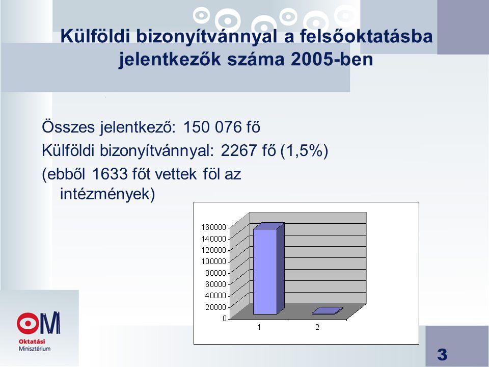 Külföldi bizonyítvánnyal a felsőoktatásba jelentkezők száma 2005-ben