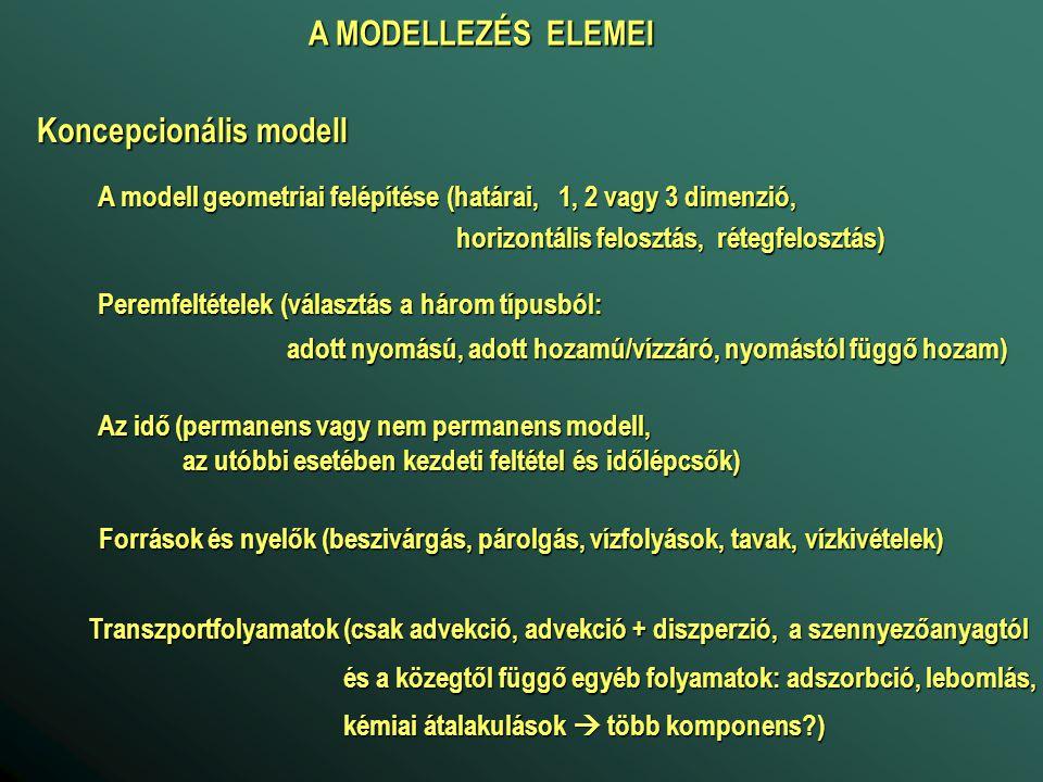 Koncepcionális modell