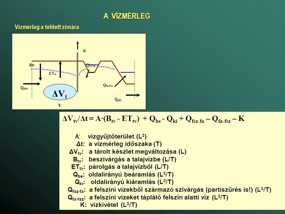 A VÍZMÉRLEG Vízmérleg a telített zónára. Btv. ETtv. Qpbe. Qpki. Qfa-fsz. Qfsz-fa. K. ΔVtv.