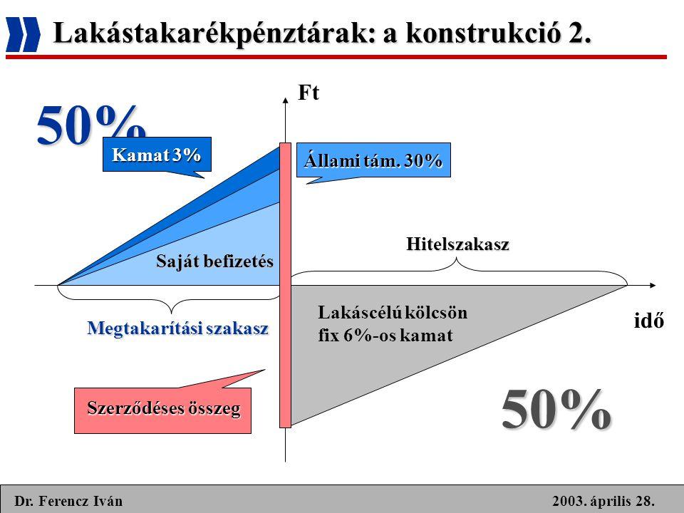 Lakástakarékpénztárak: a konstrukció 2.