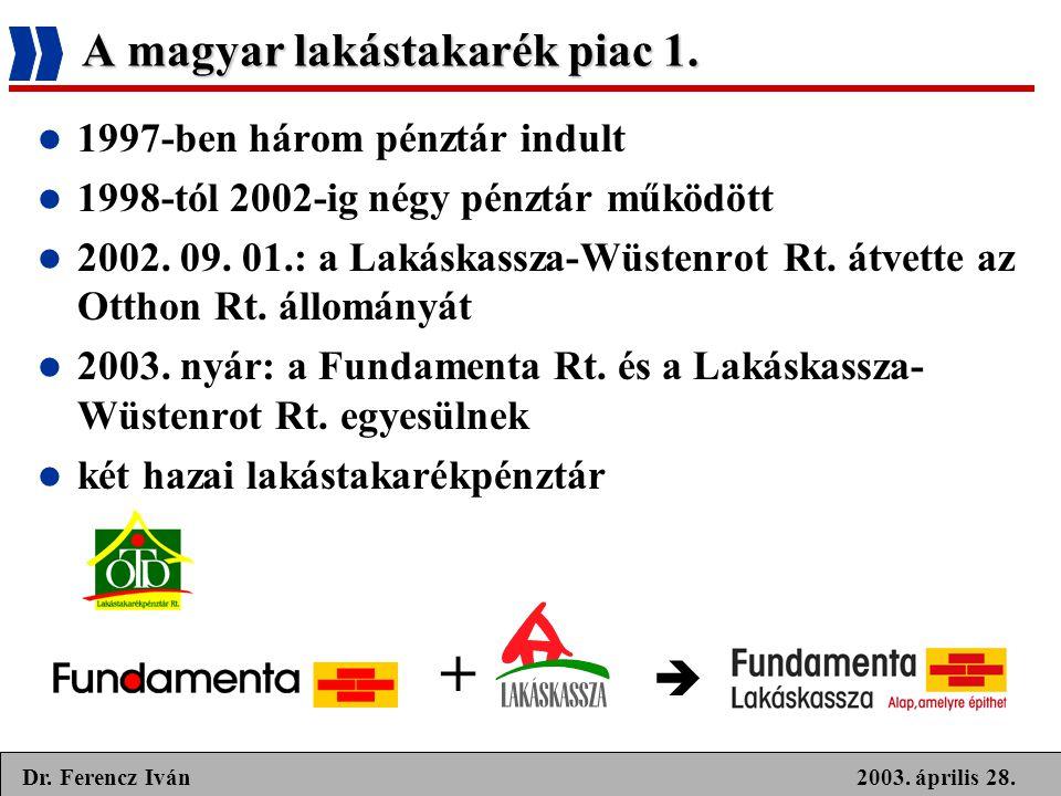 A magyar lakástakarék piac 1.