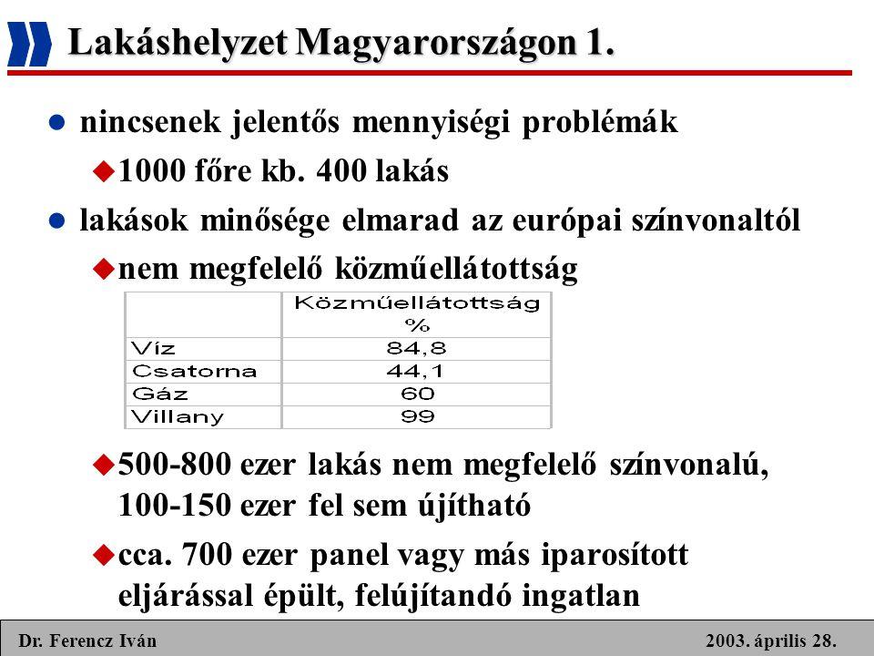 Lakáshelyzet Magyarországon 1.